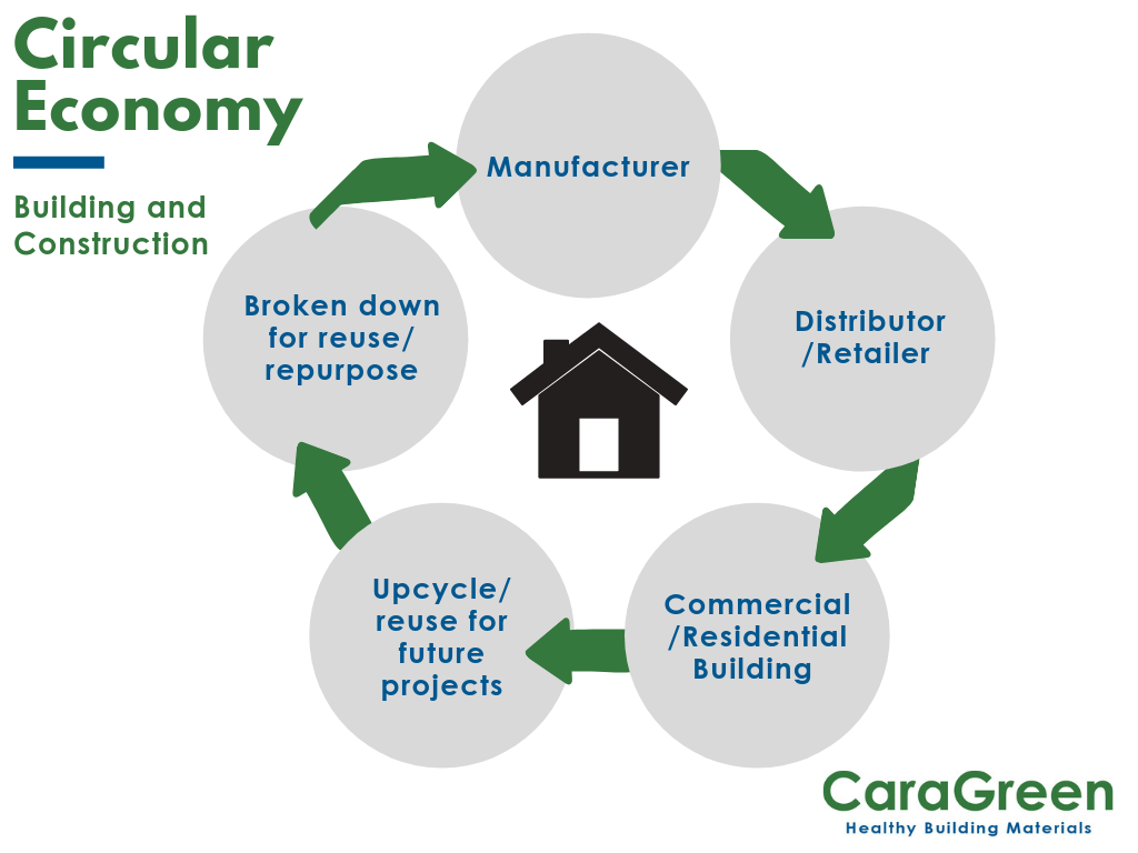 Circular economy in building and construction graphic